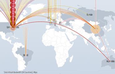 Mapa dos ataques DDoS no mundo ao vivo.