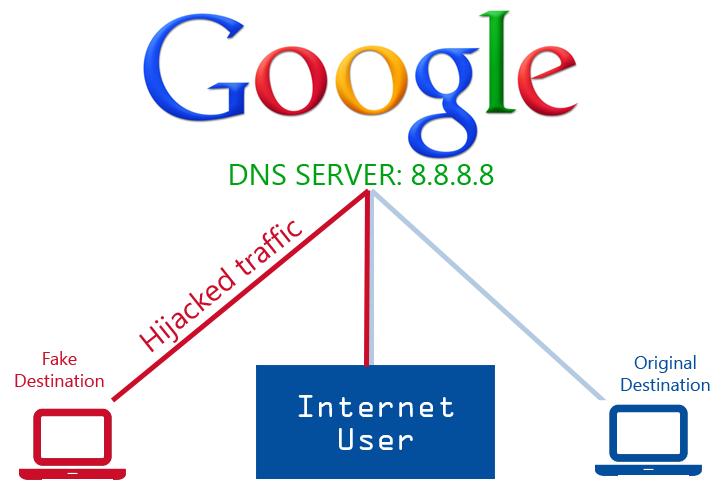 Tráfego do DNS público do Google foi sequestrado durante 22 minutos ( muita informação )