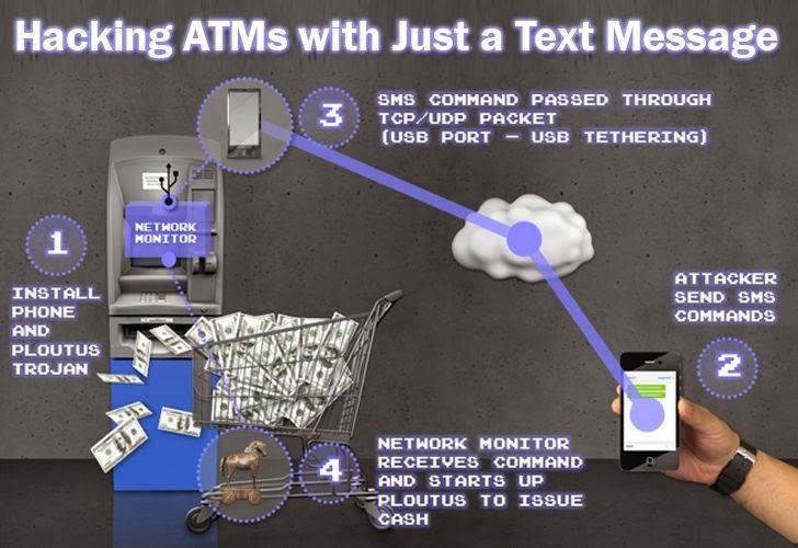 Saque dinheiro no Auto atendimento( ATM ) com apenas uma mensagem de texto.