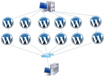 Seu wordpress pode estar sendo usado para ataques DDoS, 162 mil sites foram usados
